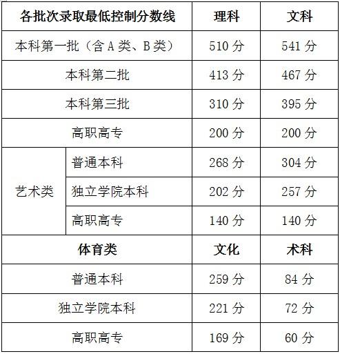 广西2013年高考分数线一本理科510分文科54