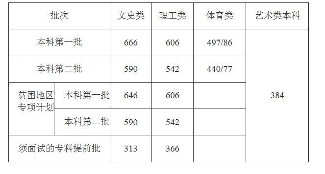 2016龙头游神节视频海南省2014高考录取线公布 文一本线666理一本线606--教育--人民网dnf2016魔神国庆礼包