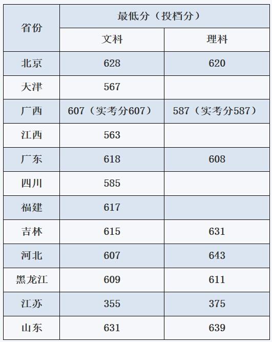 中国传媒大学2014年非通用语本科招生录取最