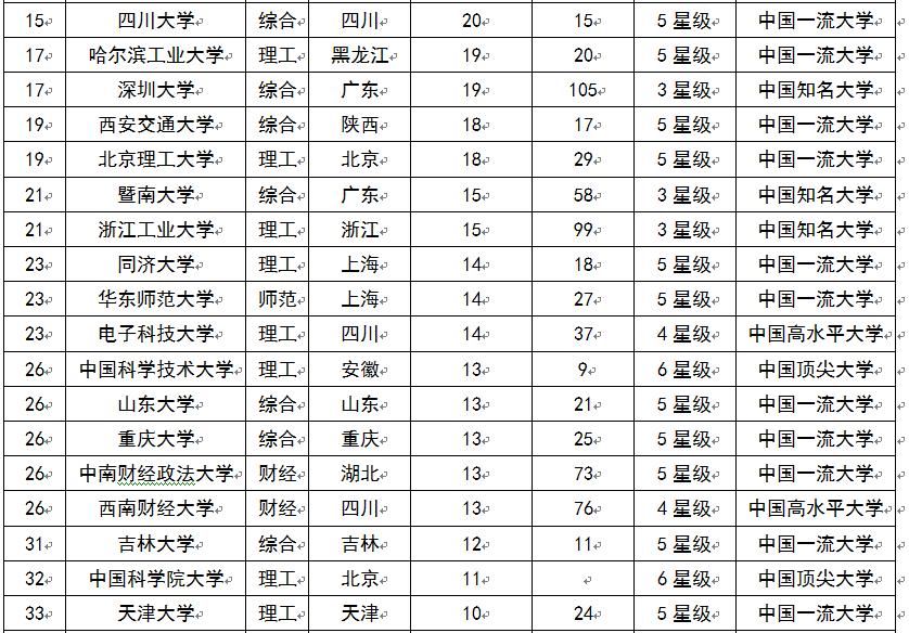 中国造富大学排行榜_2015中国大学富豪校友排行榜 清华大学最盛产亿万富豪--教育--人民网