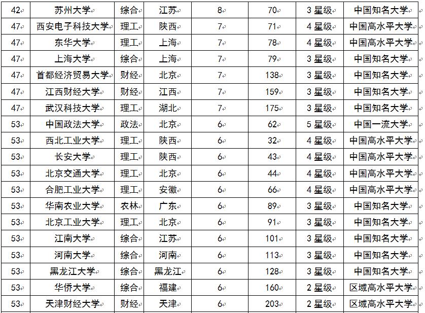 2015中国大学富豪校友排行榜 清华大学最盛产