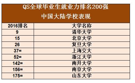 上海交大全球37名,超过美国西北大学(40)和约翰