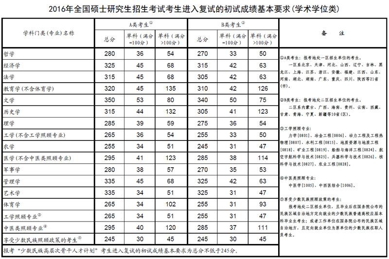教育部公布2016年硕士研究生招生考试复试分数线