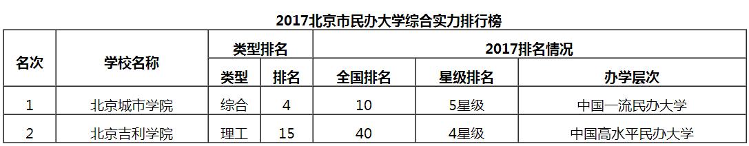 2017北京市大学综合实力排行榜 北大清华荣膺八星级大学