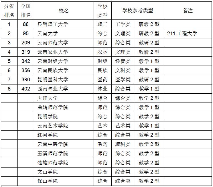 {2017全国各省人口排名}.