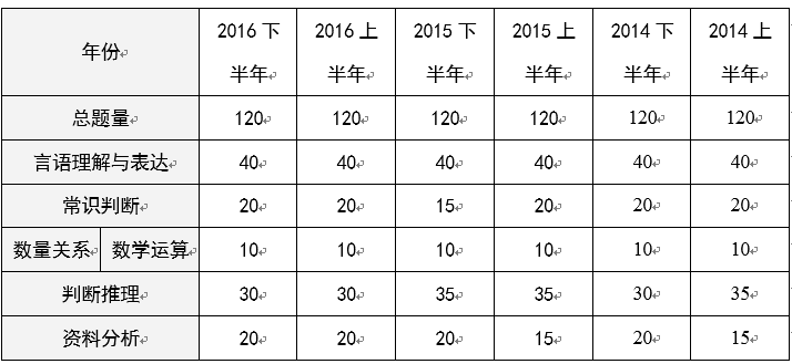 历年重庆公务员考试行测真题特点及命题趋势分析