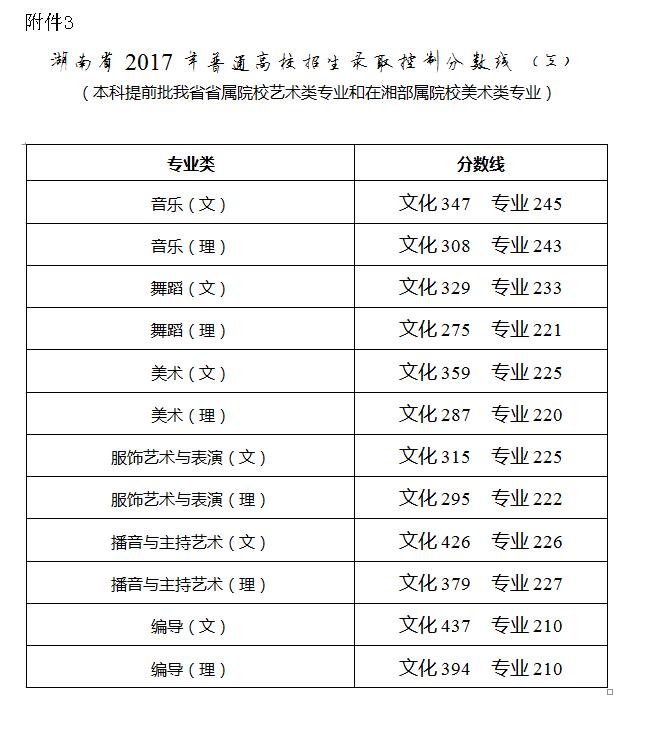 湖南省宣布2017年高考分数线:一本文科548理科505(责编保举:高测验题jxfudao.com)