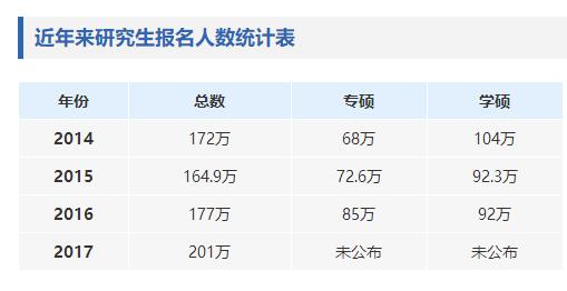 """2018考研报名10日正式开始 别再""""纠结""""这些问题"""