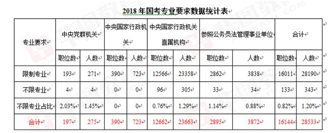 2018年国家公务员考试不限专业职位不足总职