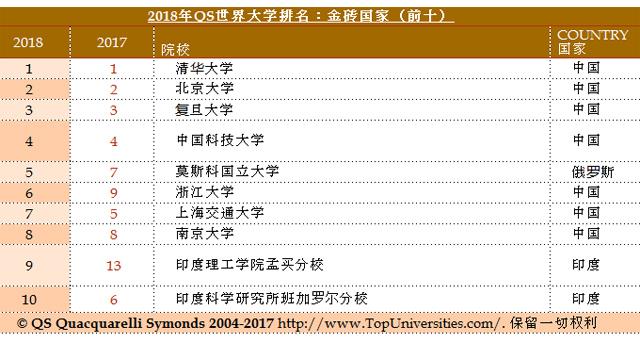 中国大学双一流建设显效 金砖大学排名表现抢眼