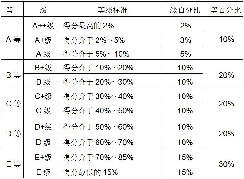 武书连中国大学毕业生就业质量排行榜发布