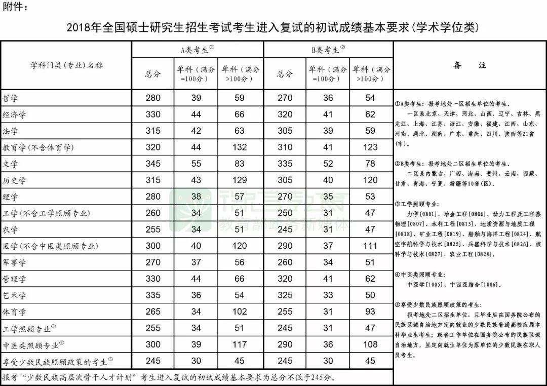 教育部发布2018考研国家线23日起可申请调剂