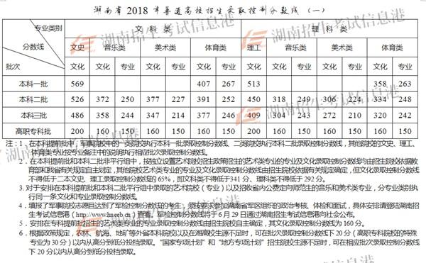 湖南2018招生录取一本线文科569分 理科513分