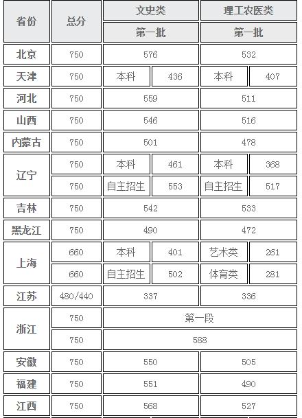 北京第二外国语学院发布31省市地区本科一批录取分数线
