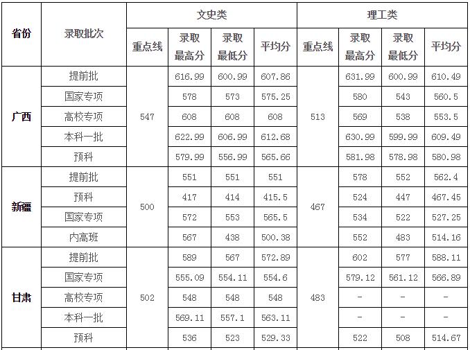 华中师范大学2018年高考本科一批录取分数线