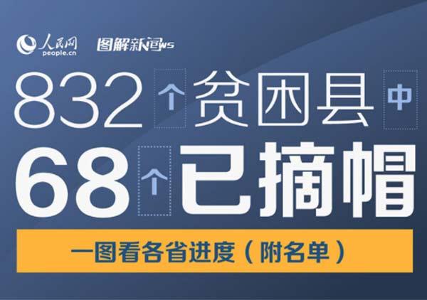 832个贫困县中68个已摘帽,一图看各省进度