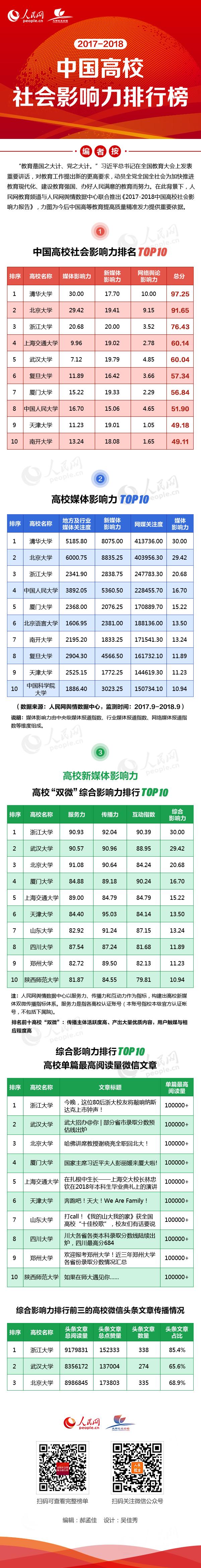 图解:2017-2018中国高校社会影响力排行榜