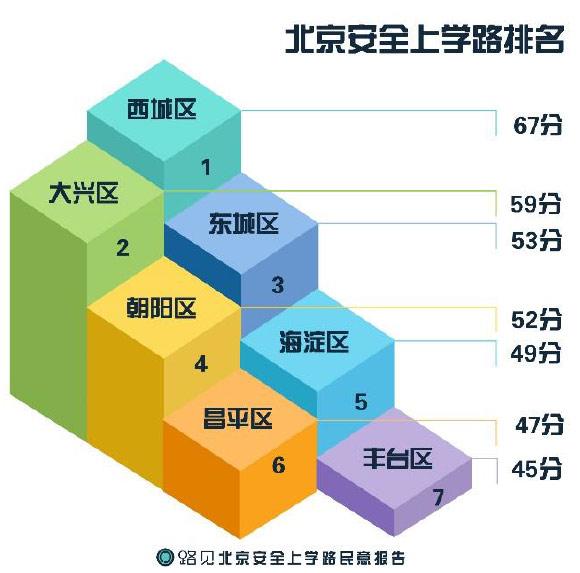 北京安全上学路民意数据报告发布占道停车问题最为突出