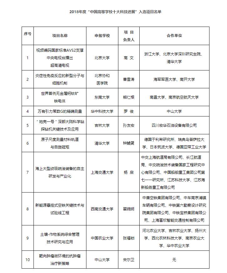 """2018年度""""中国高等学校十大科技进展""""项目揭晓"""