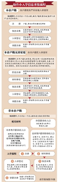 北京幼升小今起采集入学信息