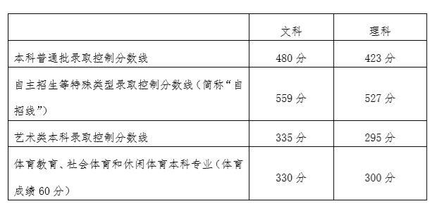 北京高考分数线出炉本科普通批文科480分、理科423分