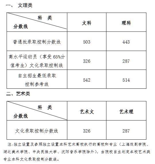 2019山东高考录取分数线:文科503分 理科443分