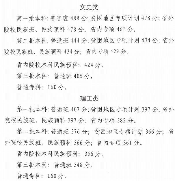 2019青海高考录取分数线:一本文科488分理科407分