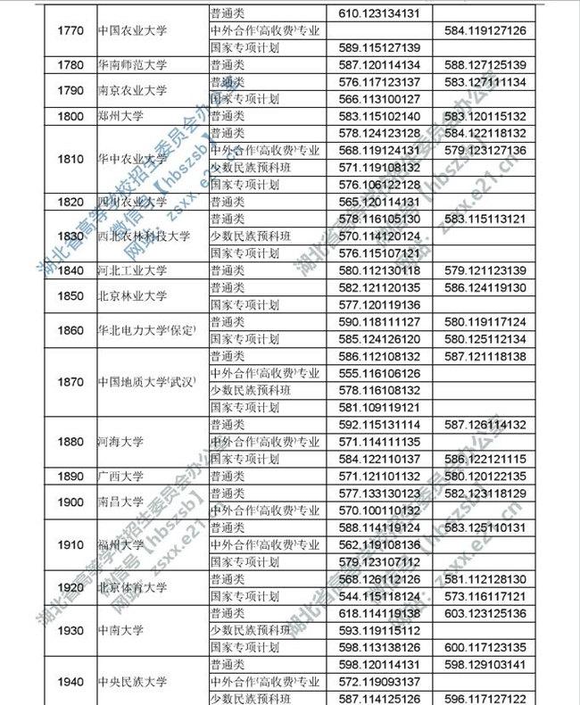 湖北省2019年普通高校招生本科第一批录取院校平行志愿投档线