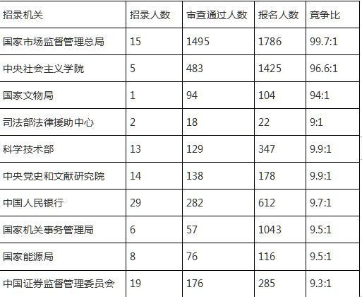 2020国考报名人数分析:北京50967人报名审查通过29629人