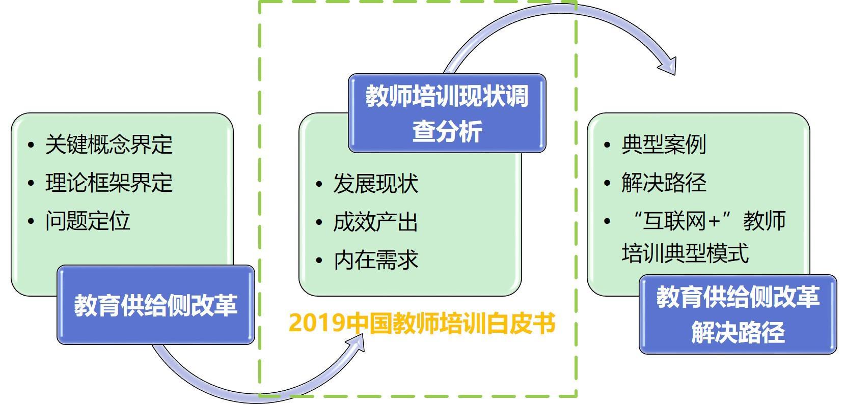 《2019中国教师培训白皮书》发布多维解读教师培训现状