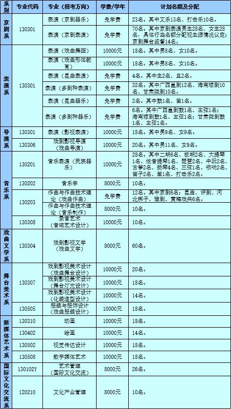 中国戏曲学院计划在2020年面向全国招收本科生515人