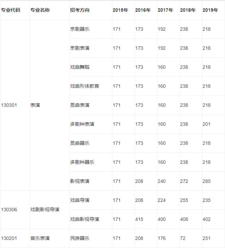 赶快收藏!中国戏曲学院本科招生各艺术类专业历年录取分数线