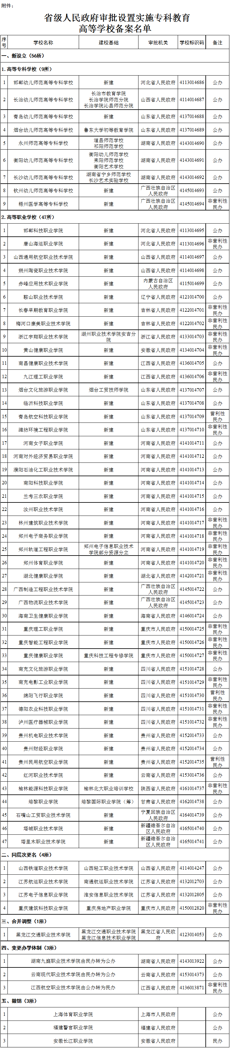 教育部:新建9所高等专科学校、47所高职,撤销3所高职