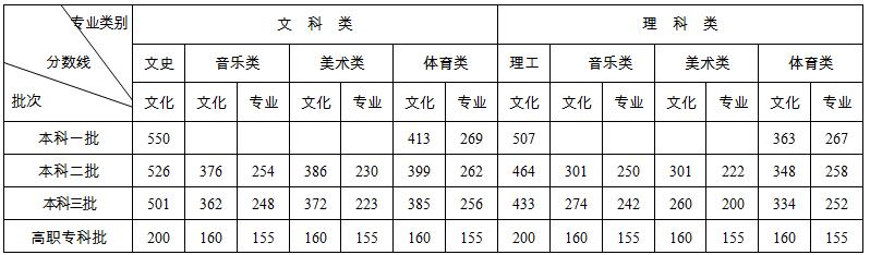 2020湖南高考分数线发布:文科一本550分 理科一本507分