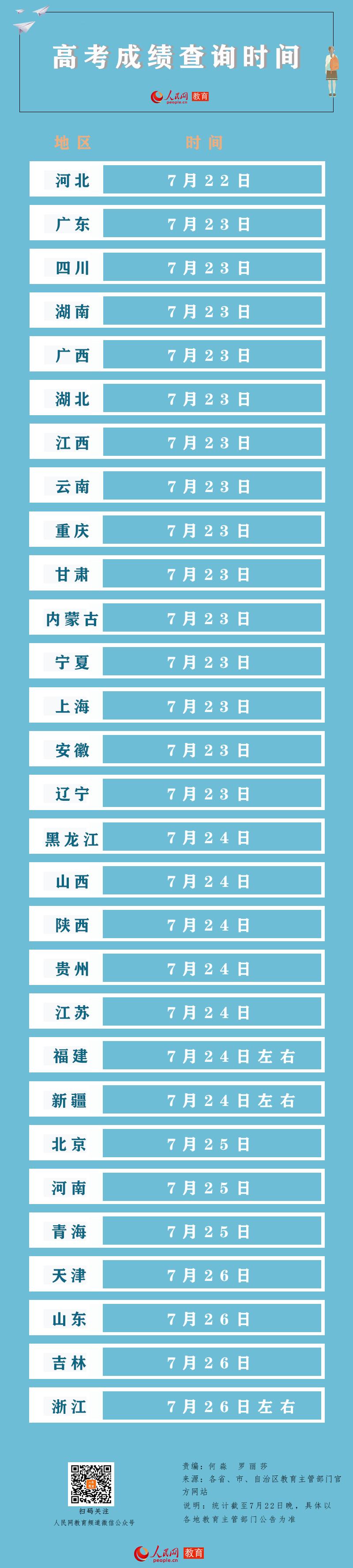 """2020高考开始""""放榜""""10余省区市考生今起可查分"""
