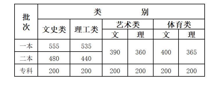 2020云南高考分数线发布:文科一本555分理科一本535分