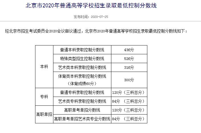 2020北京高考分数线发布:普通本科录取控制分数线436分