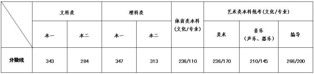 2020江苏高考分数线发布:文科一本343分理科一本347分