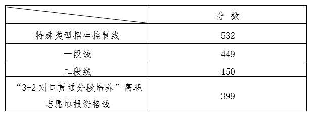 2020山东高考分数线发布:普通类一段线449分