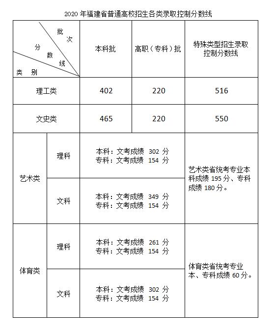2020福建高考分数线发布:文史本科465分理工本科402分