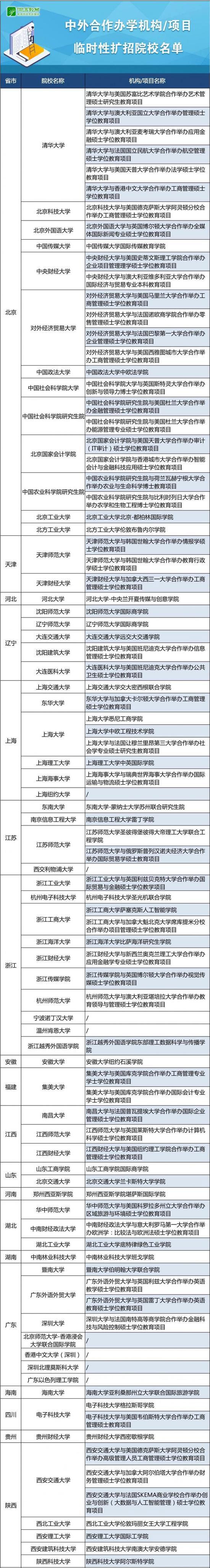 教育部:中外合作办学可招录部分受阻出国留学生