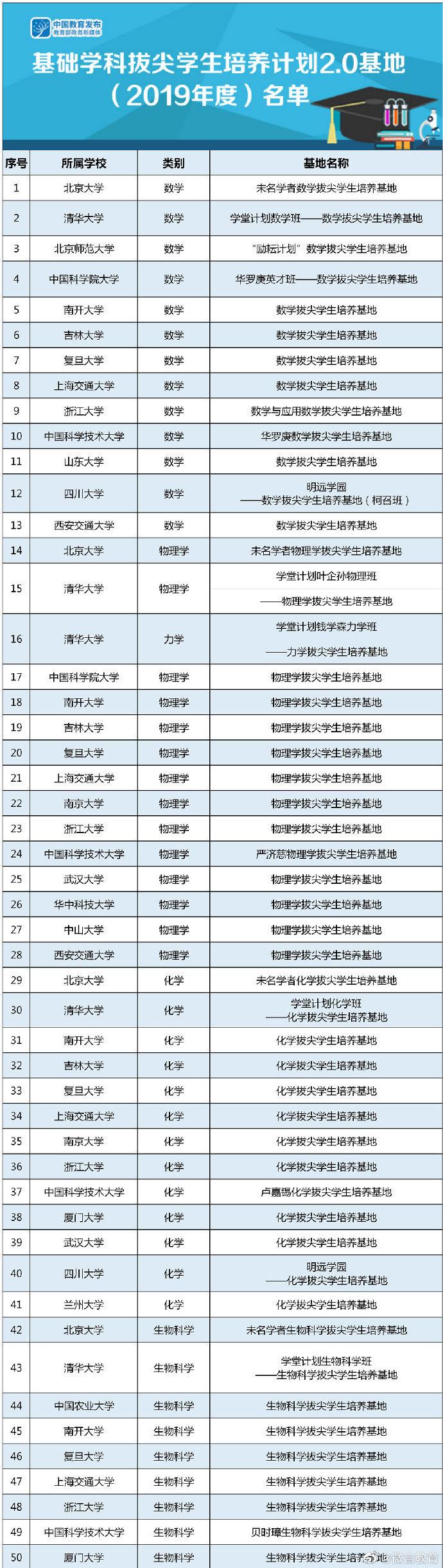 首批! 教育部基础学科拔尖学生培养计划2.0基地名单公布