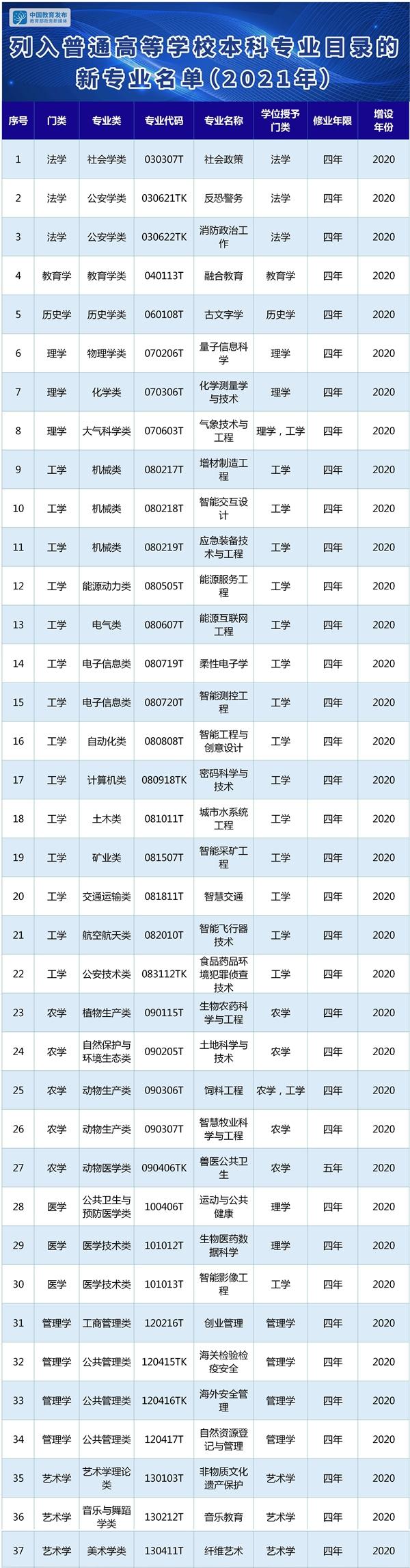 教育部:37个新专业列入普通高等学校本科专业目录