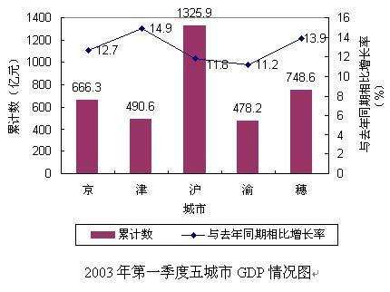 全国一季度城市gdp2021_2021年第一季度全国50强城市GDP排名出炉