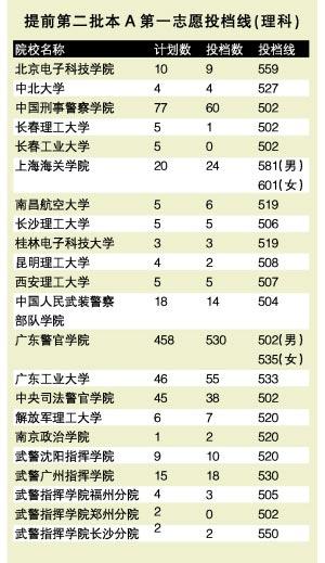 07广东高考备忘录 - llwhua - 心在旅途(蓝蓝故事)
