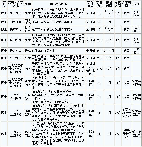 东华大学招收各类研究生一览表