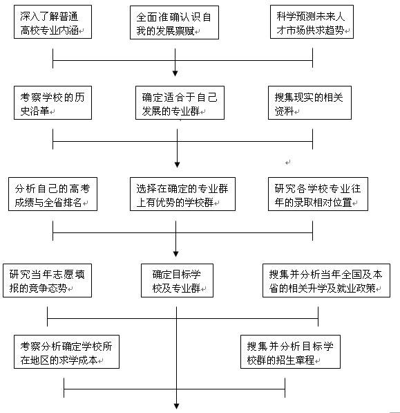 09年高考:高考志愿决策流程图