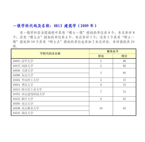 学科评估高校排名:0813建筑学(2009年)