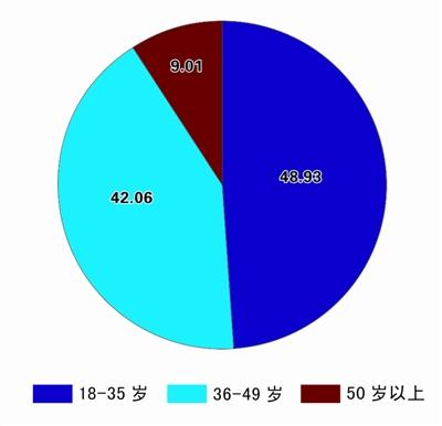 武汉拟立法禁查孩子聊天记录 四成人反对 (3)