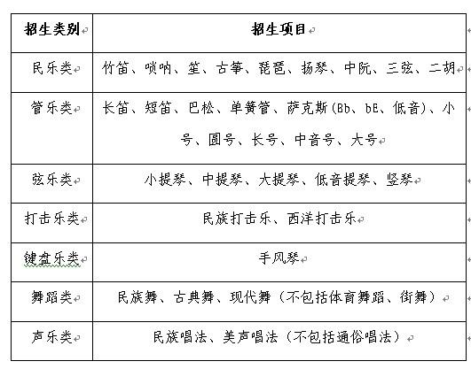 中国人民大学2010年艺术特长生招生简章--人民